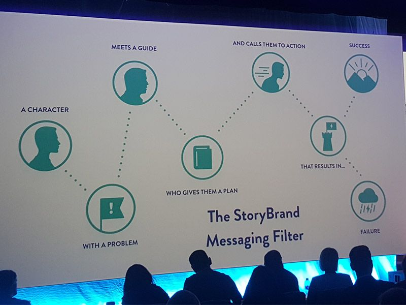 story brand storytelling web content