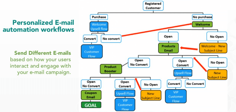 smart advanced marketing automation flow