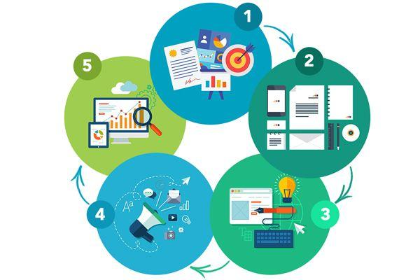 5 Phases of Digital Marketing - San Diego Marketing Agency