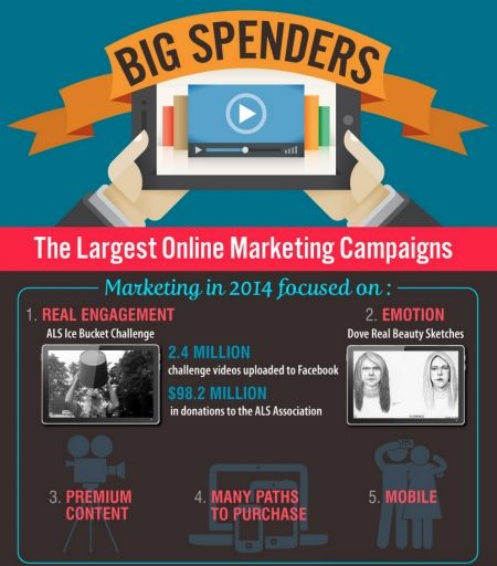 Big Spenders 2014: The Largest Online Marketing Campaigns