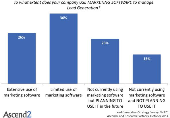 09 04 lead generation marketing automation