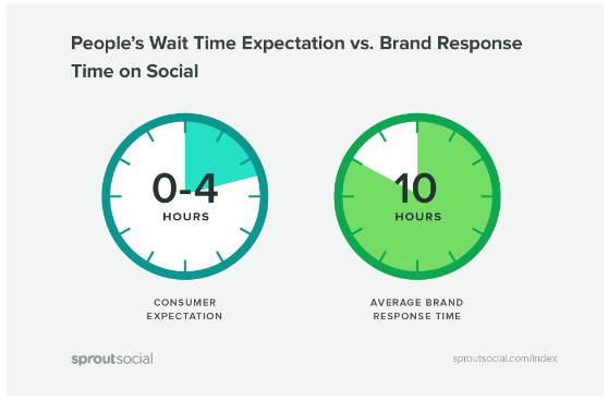 social selling automation brand response time