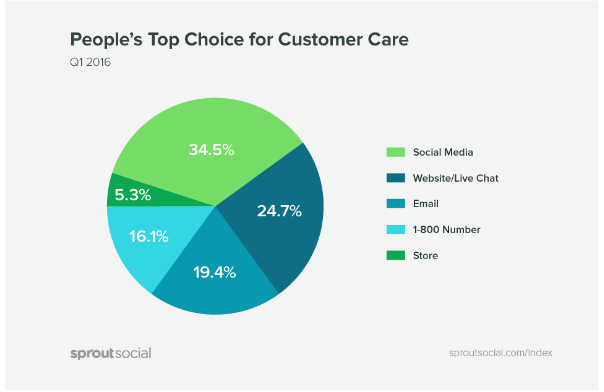 social selling automation customer care
