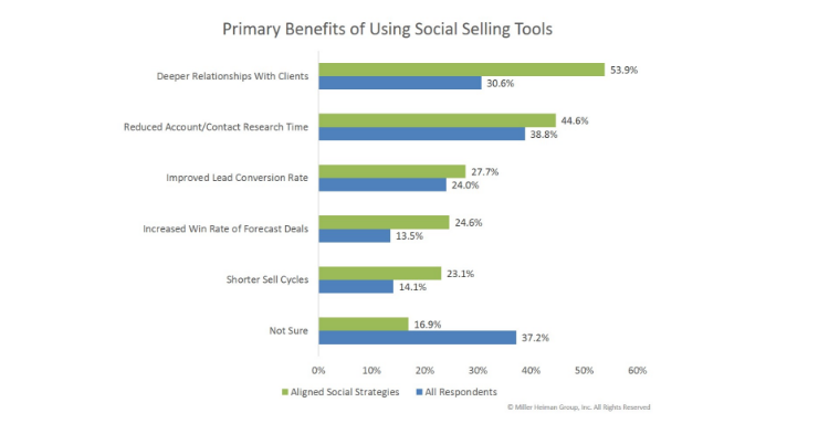 social selling automation social selling tools