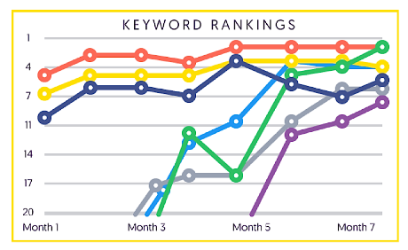 Keywords Ranking