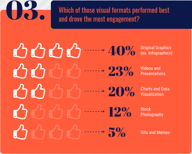 Visual Formats Performance