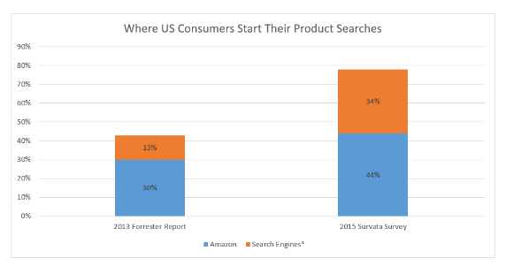 personalization amazon ecommerce