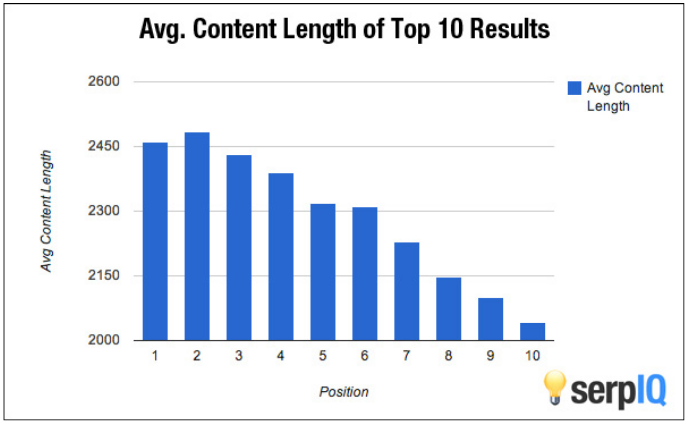 Content Length Graphic
