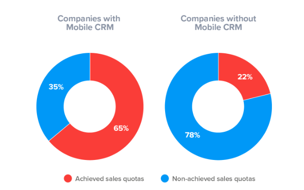 Companies With CRM Vs. Companies Without CRM