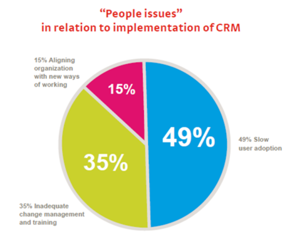 People Issues CRM Software