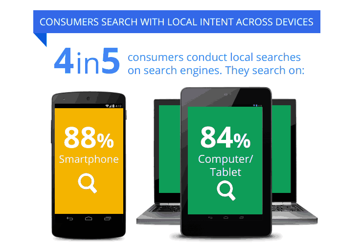 Consumers devices local searches