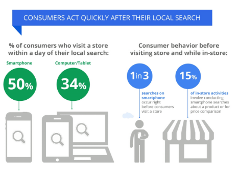 Consumers after local search