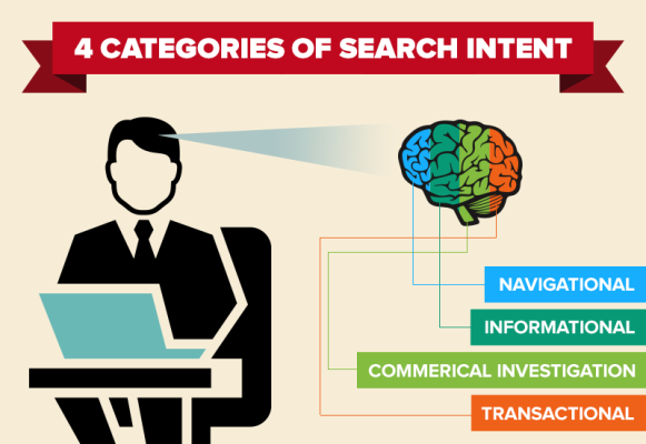 4 Categories of Search Intent