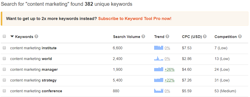 Keywords content marketing