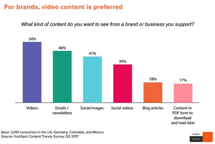 Video content preferred for brands